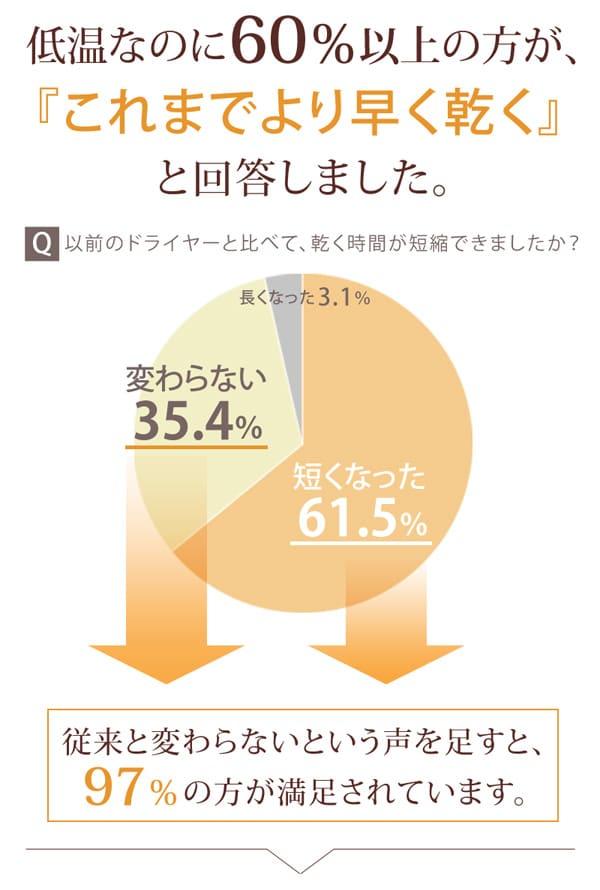 低温なのに60%以上の方が「これまでより早く乾く」と回答しました。Q以前のドライヤーと比べて、乾く時間が短縮できましたか?短くなった61.5%長くなった3.1%変わらない35.4%