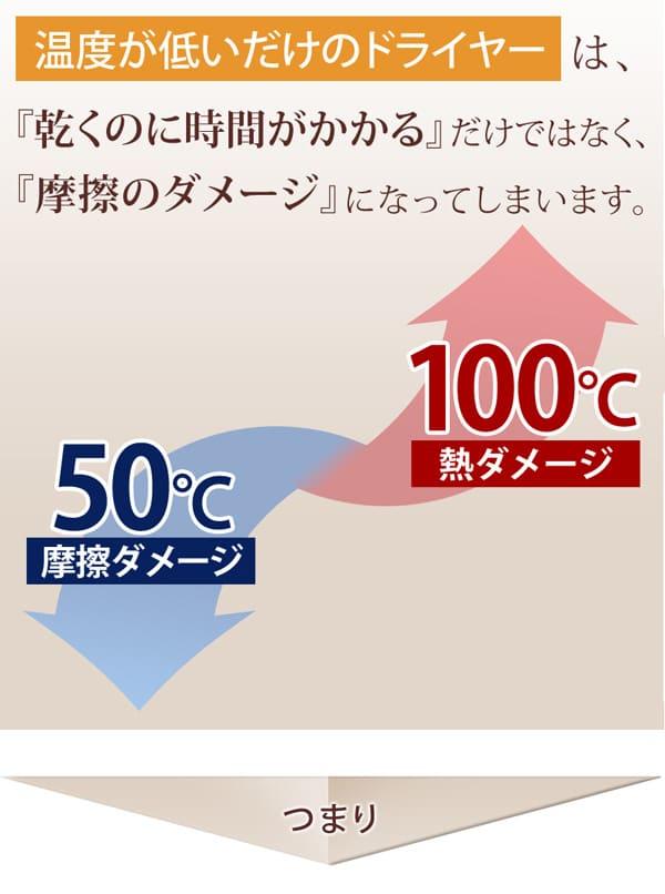 温度が低いだけのドライヤーの場合髪はいつまで経っても乾きません。